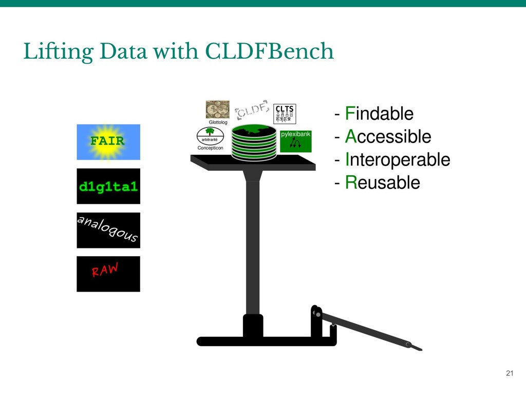 Lifting Data with CLDFBench 21