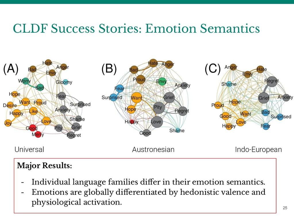 CLDF Success Stories: Emotion Semantics 25 Univ...