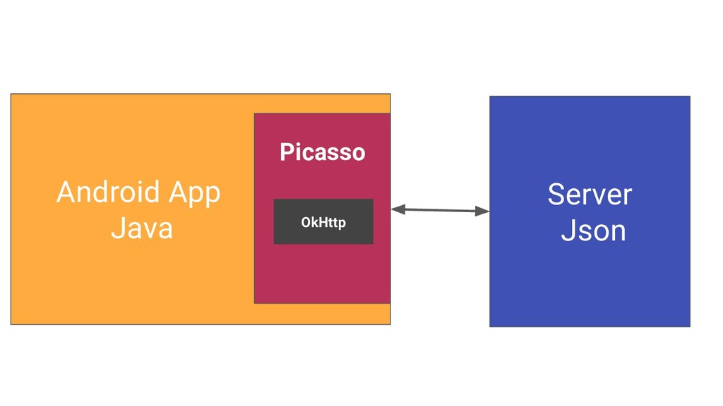 Server Json Android App Java Picasso OkHttp