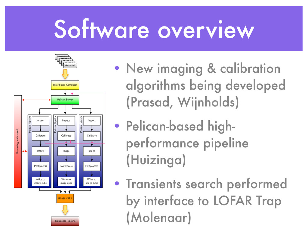 Software overview Antenna Antenna Antenna Anten...