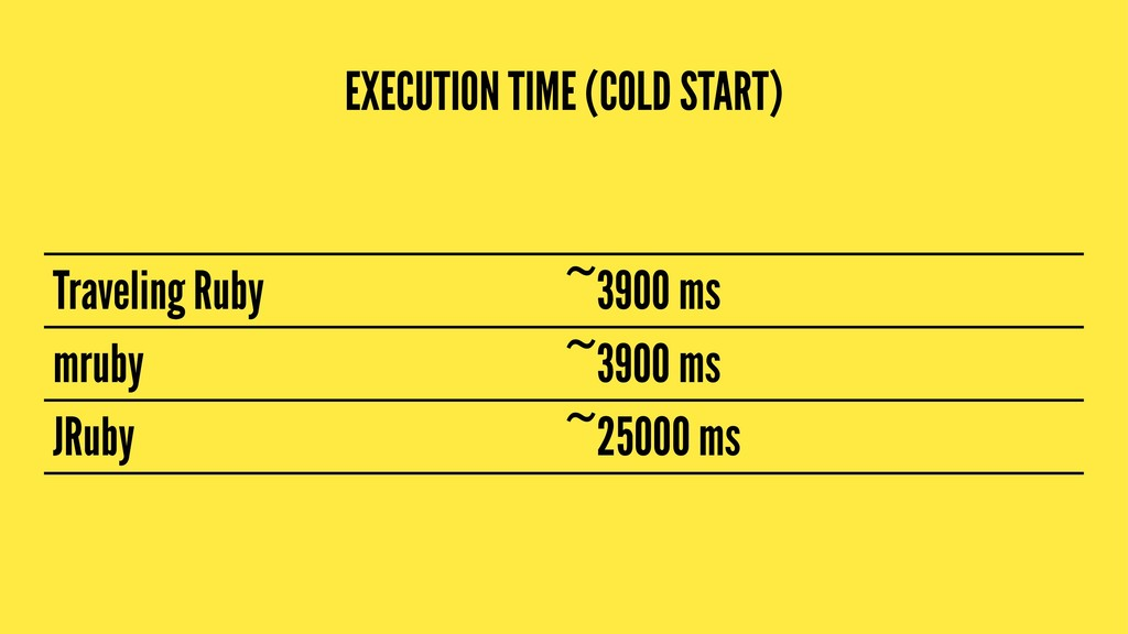 EXECUTION TIME (COLD START) Traveling Ruby ~390...