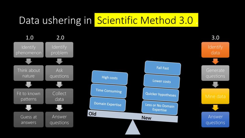 Data ushering in Scientific Method 3.0 . 1.0 Id...