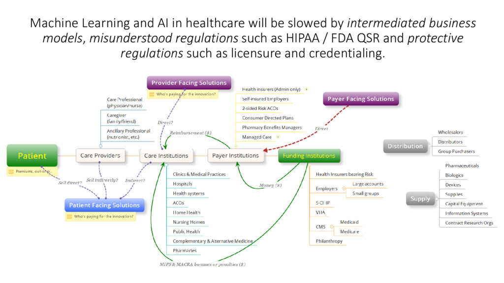 Machine Learning and AI in healthcare will be s...