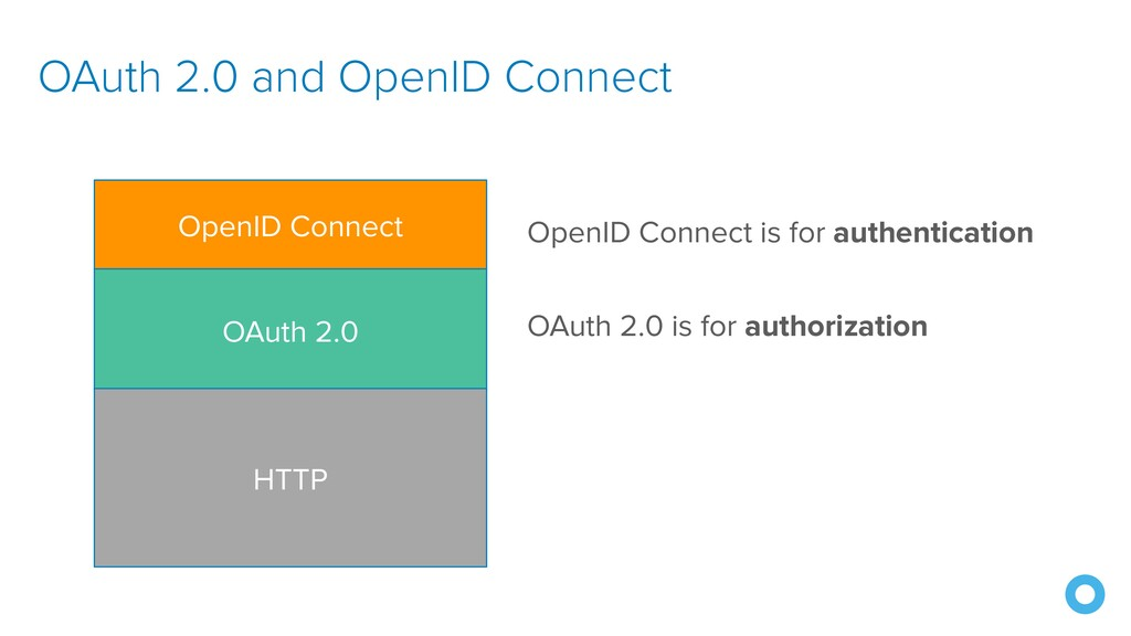 OAuth 2.0 and OpenID Connect OpenID Connect OAu...