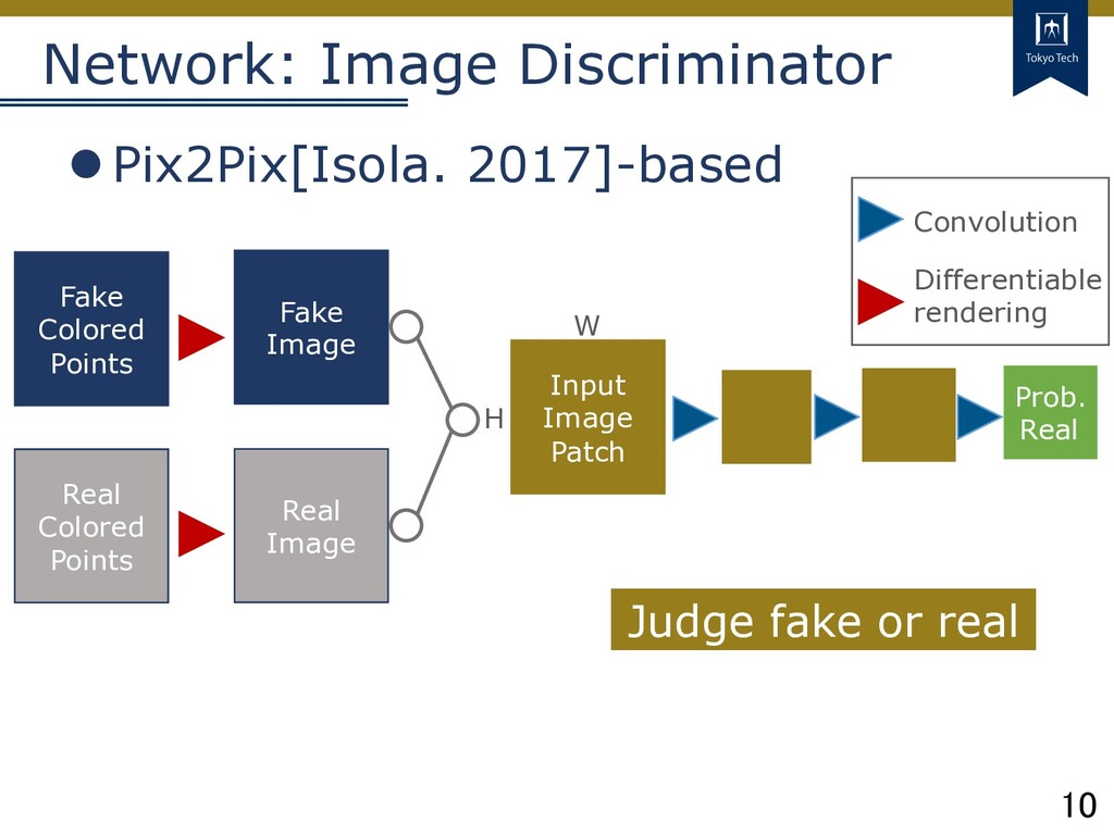 10 Tokyo Tech Network: Image Discriminator lPix...