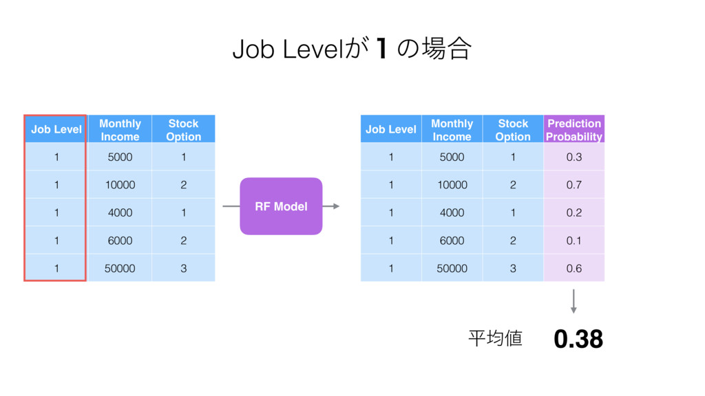 Job Level Monthly Income Stock Option 1 5000 1 ...