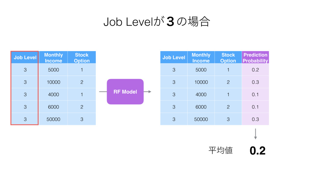 Job Level Monthly Income Stock Option 3 5000 1 ...