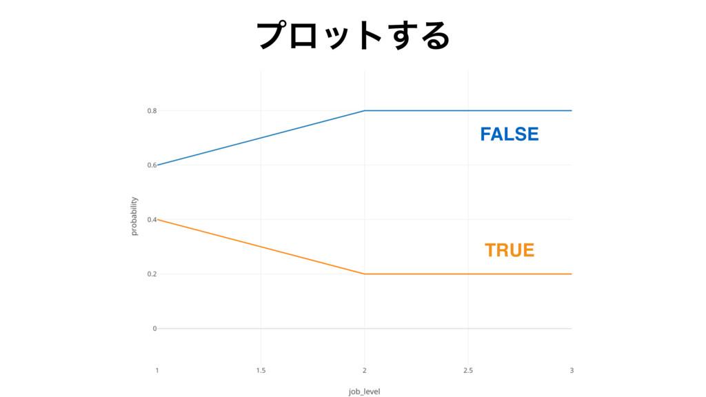ϓϩοτ͢Δ FALSE TRUE