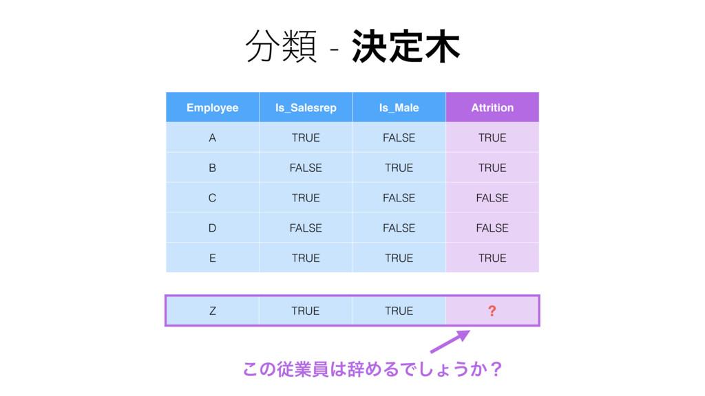 Employee Is_Salesrep Is_Male Attrition A TRUE F...