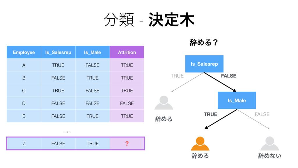 Is_Salesrep TRUE FALSE Is_Male TRUE FALSE … TRU...