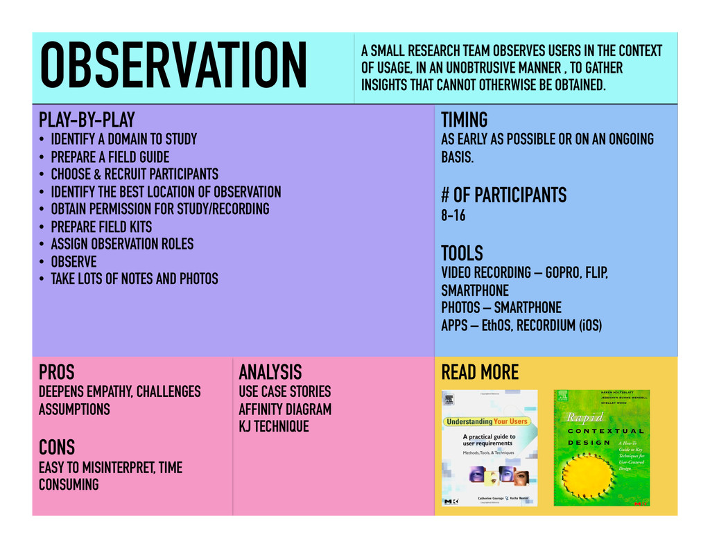 OBSERVATION A SMALL RESEARCH TEAM OBSERVES USER...