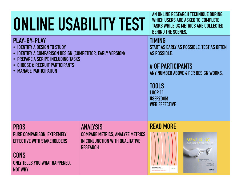 ONLINE USABILITY TEST AN ONLINE RESEARCH TECHNI...