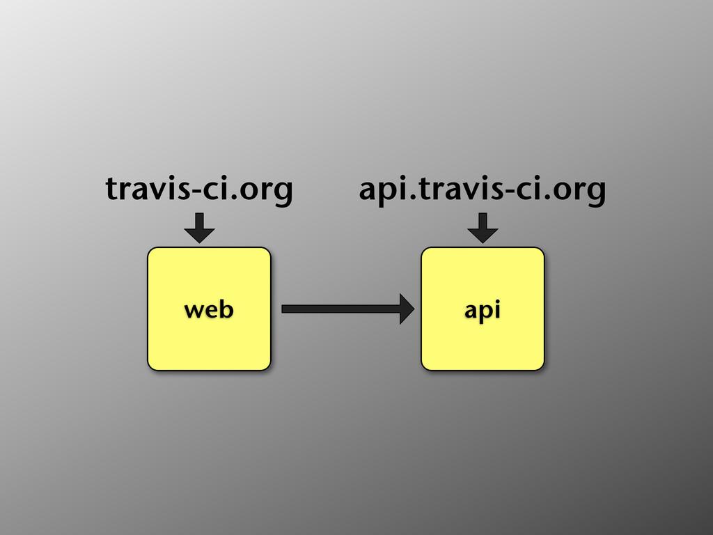web travis-ci.org api api.travis-ci.org