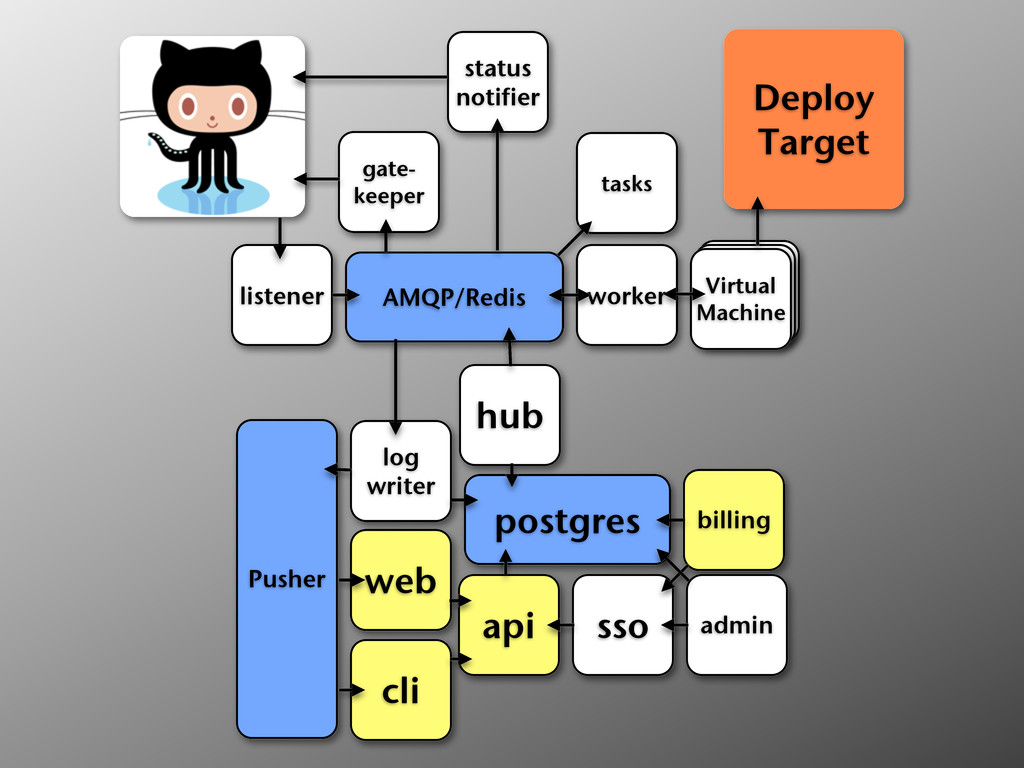 web api cli sso billing postgres hub log writer...