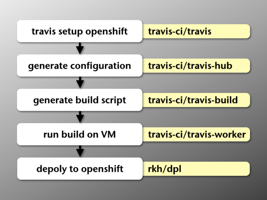 travis-ci/travis travis setup openshift travis-...