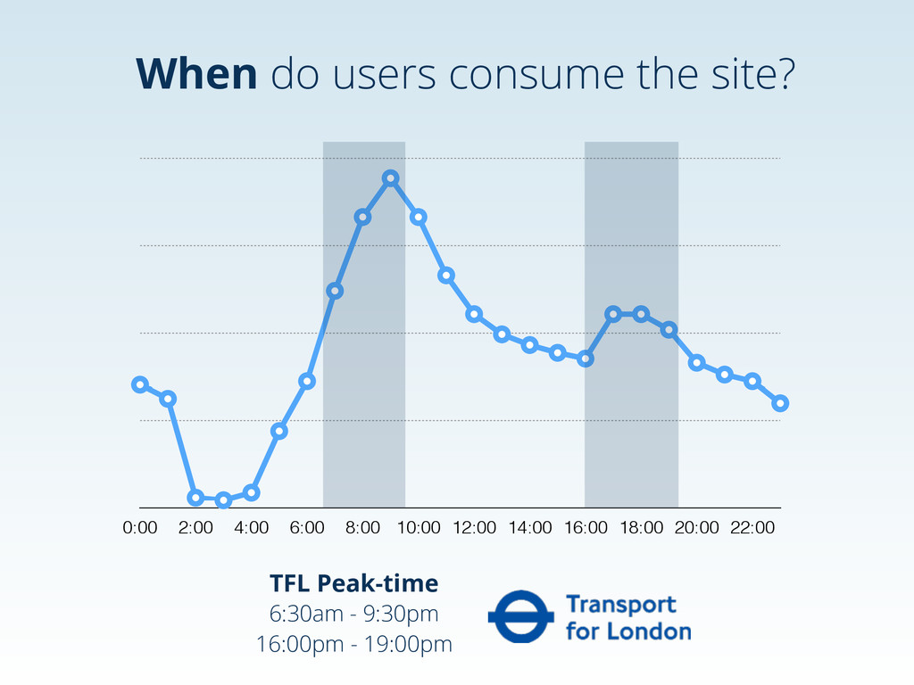 When do users consume the site? 0:00 2:00 4:00 ...