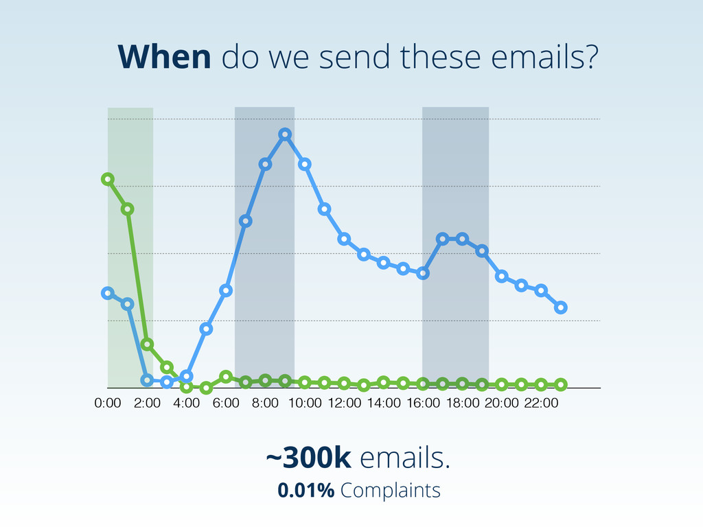 When do we send these emails? 0:00 2:00 4:00 6:...