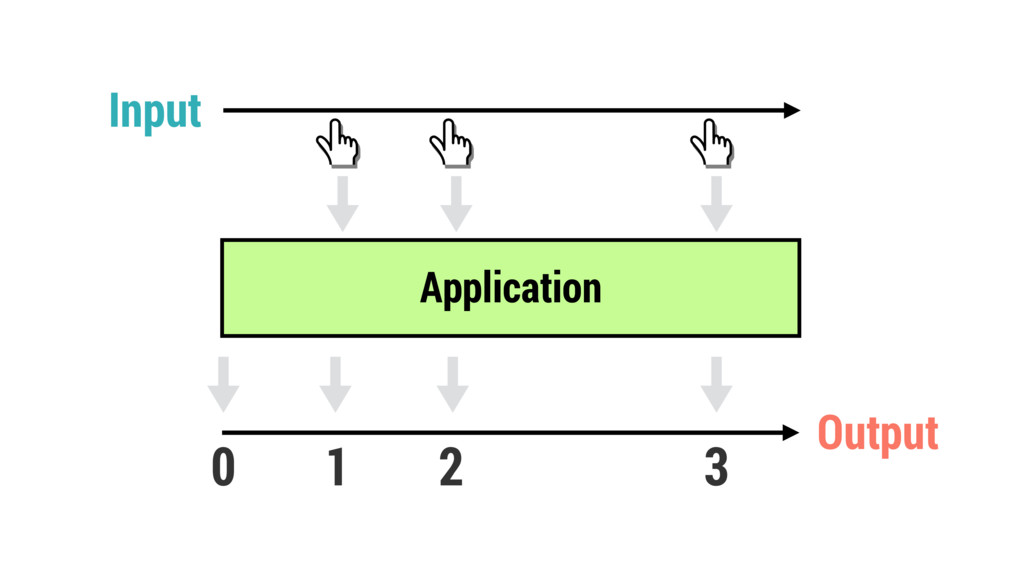 0 1 2 3 Application Input Output