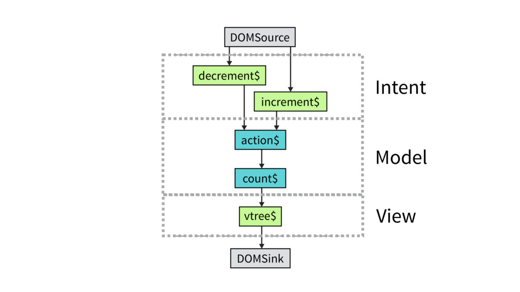 Intent View Model