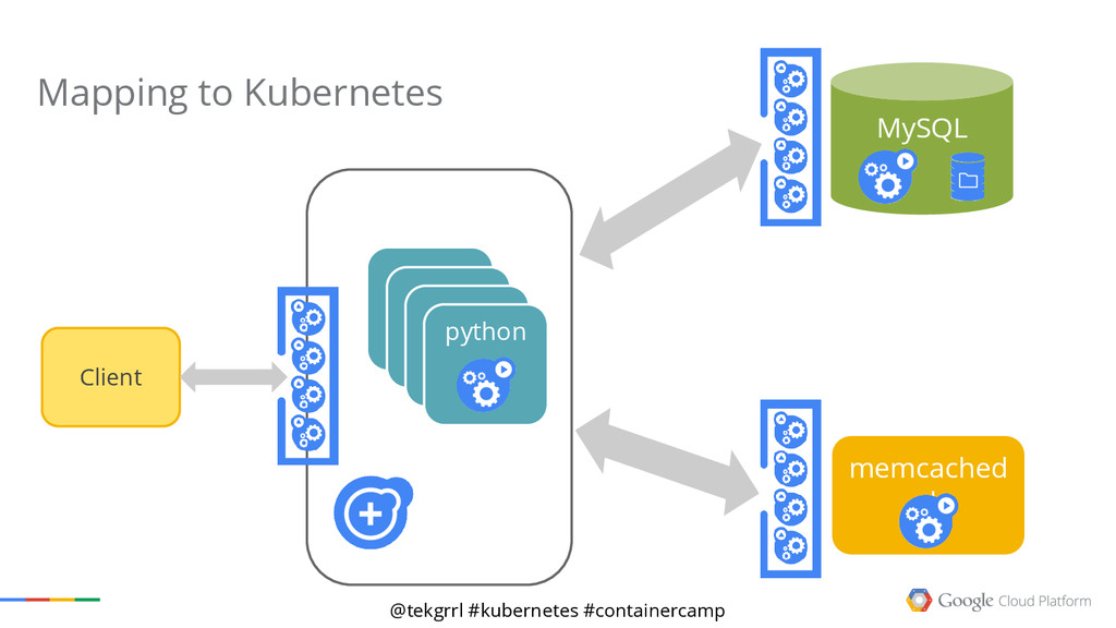 @tekgrrl #kubernetes #containercamp php MySQL p...