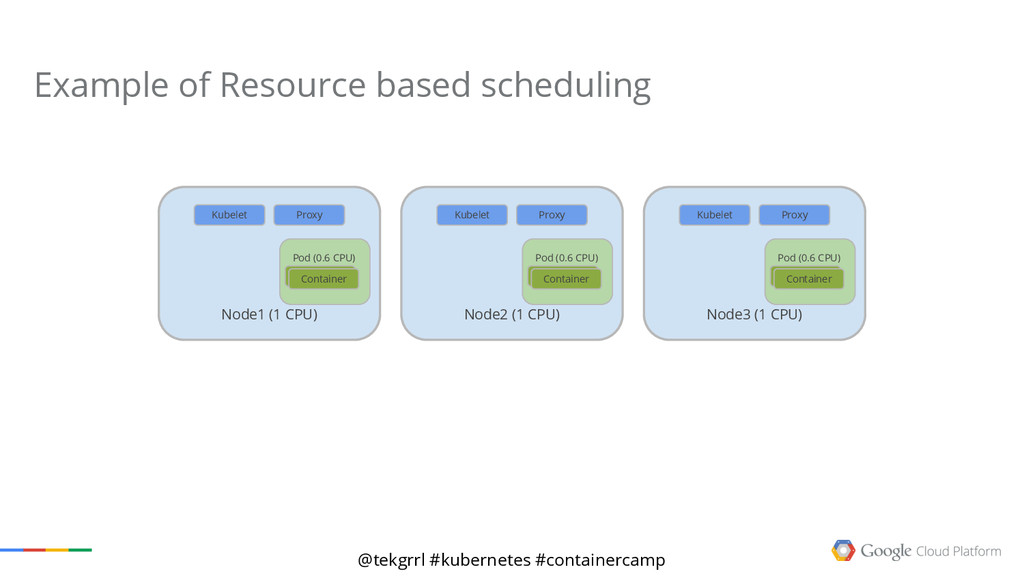 @tekgrrl #kubernetes #containercamp Example of ...