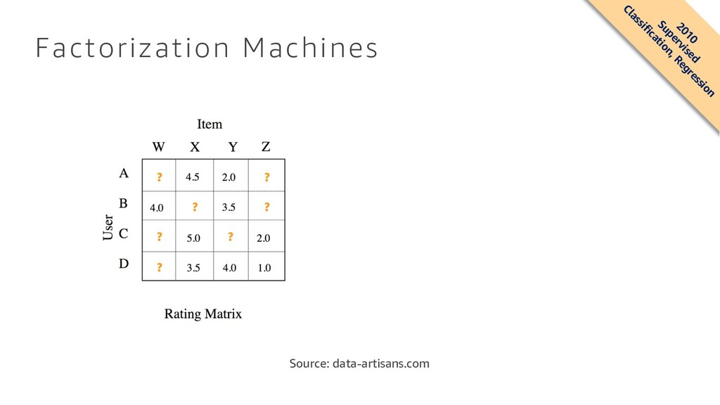 Factorization Machines Source: data-artisans.co...