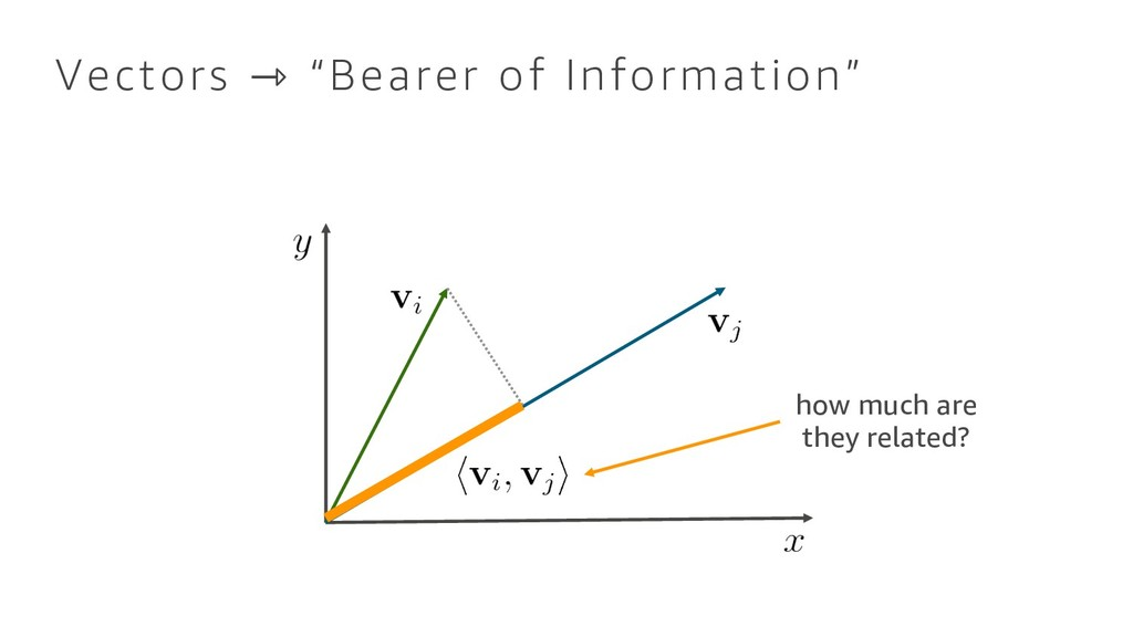 "Vectors ⇾ ""Bearer of Information"" how much are ..."