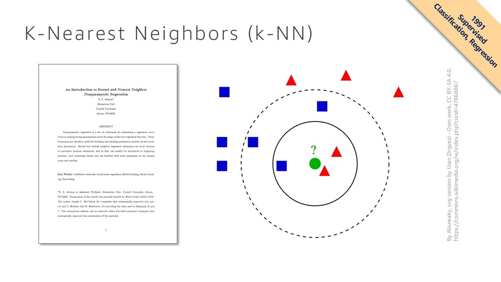 K-Nearest Neighbors (k-NN) 1991 Supervised Clas...