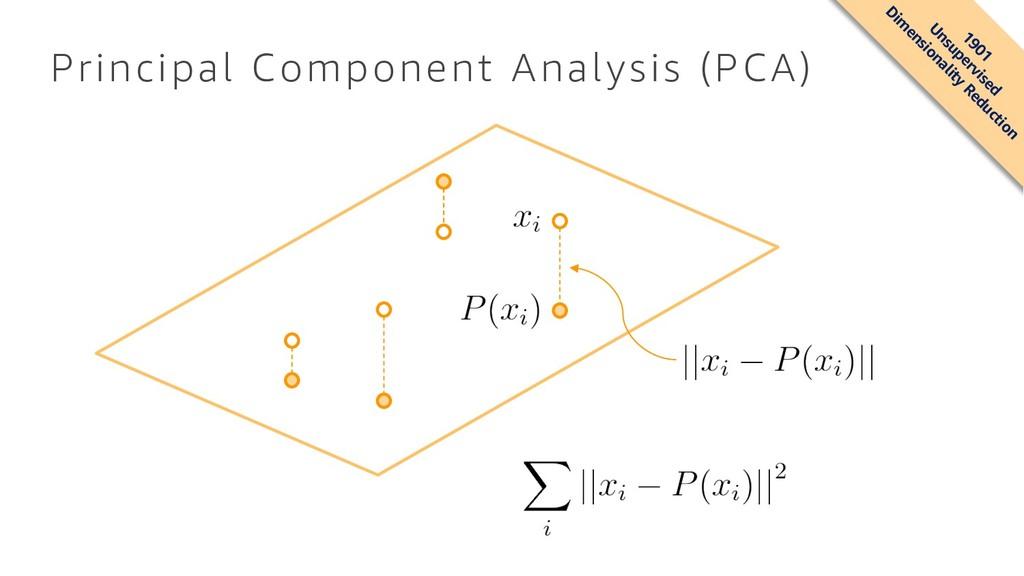 Principal Component Analysis (PCA) 1901 Unsuper...