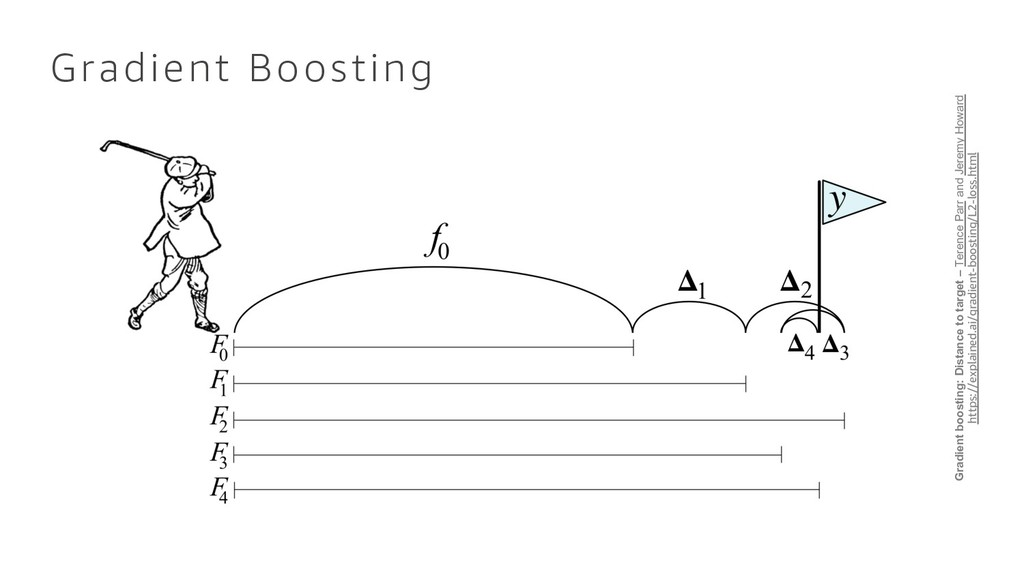 Gradient Boosting Gradient boosting: Distance t...