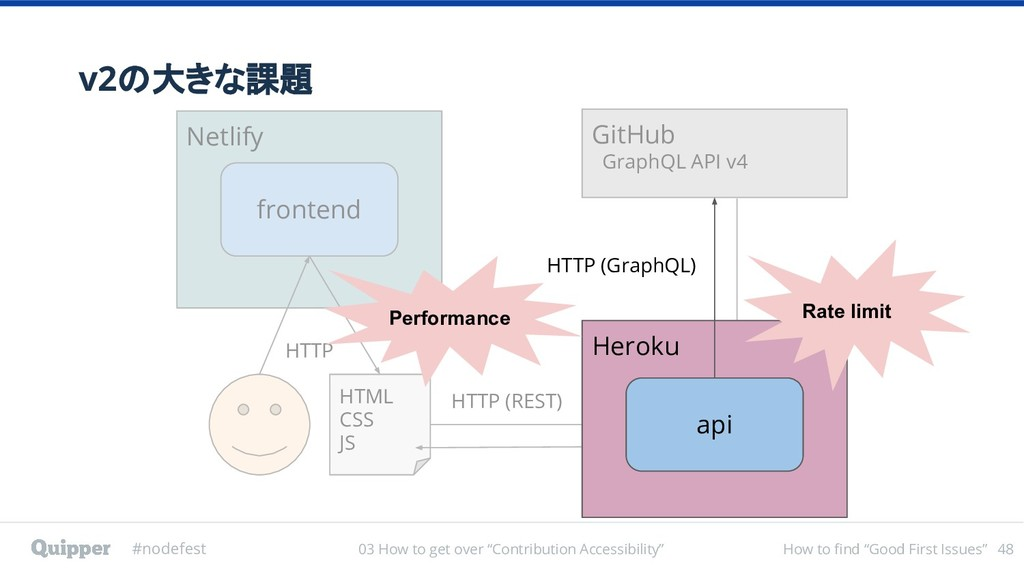 "#nodefest How to find ""Good First Issues"" v2の大き..."