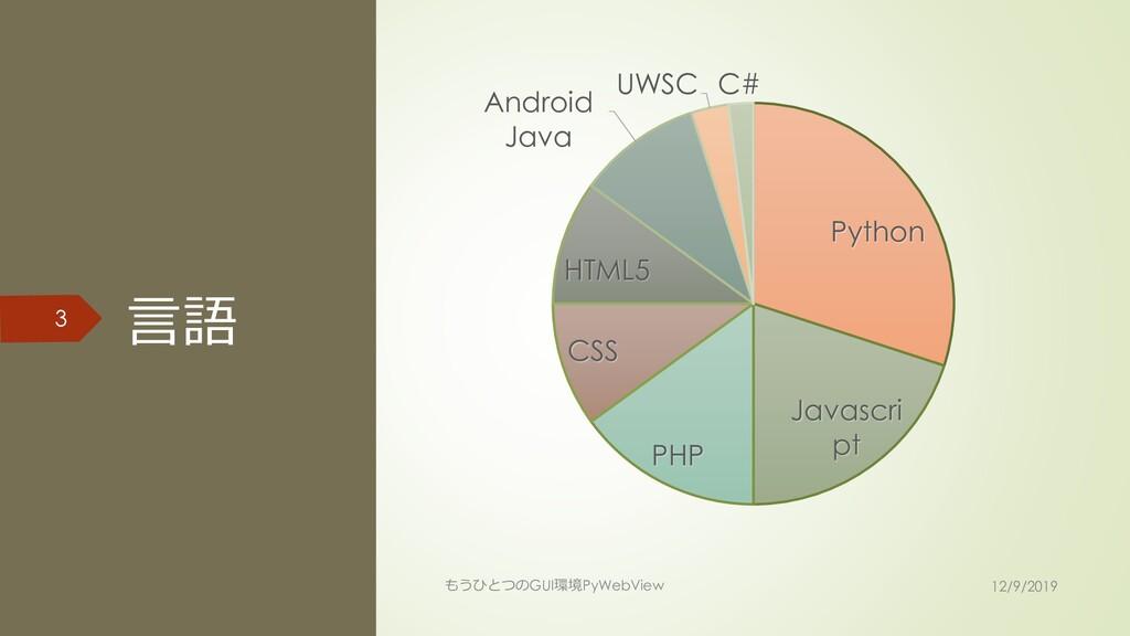 言語 3 もうひとつのGUI環境PyWebView 12/9/2019 Python Java...