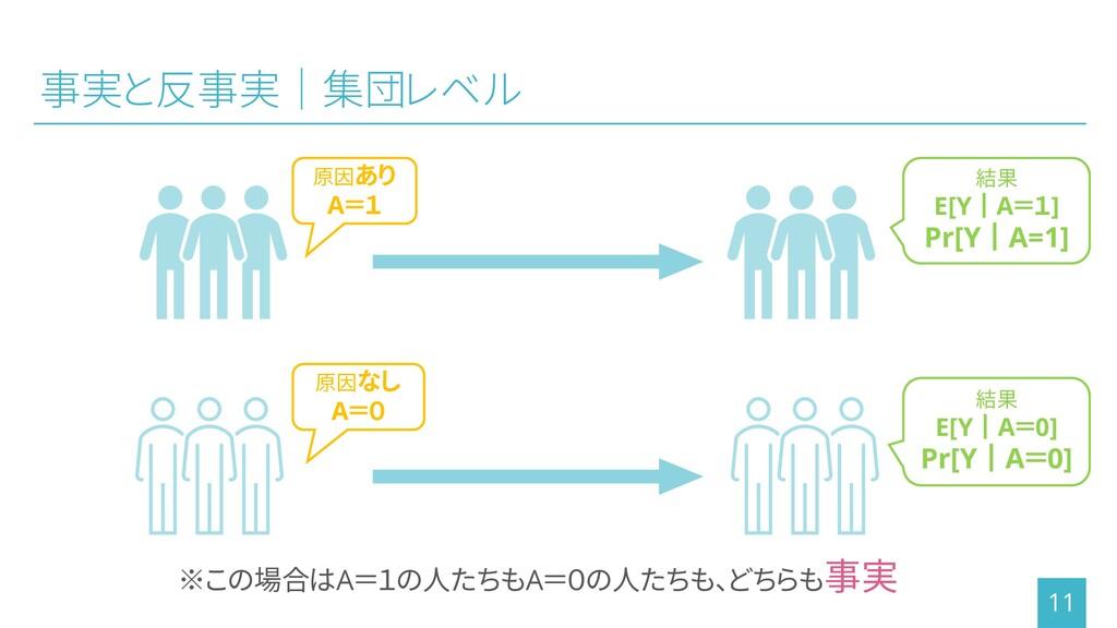 事実と反事実│集団レベル 11 ※この場合はA=1の人たちもA=0の人たちも、どちらも事実 原...