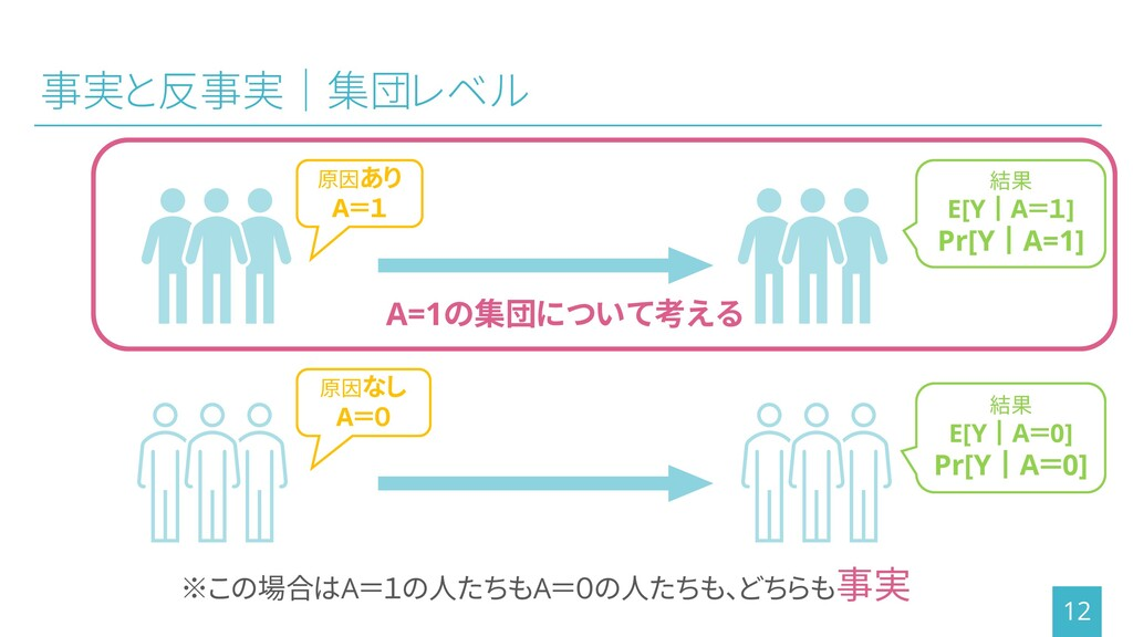 事実と反事実│集団レベル 12 ※この場合はA=1の人たちもA=0の人たちも、どちらも事実 原...