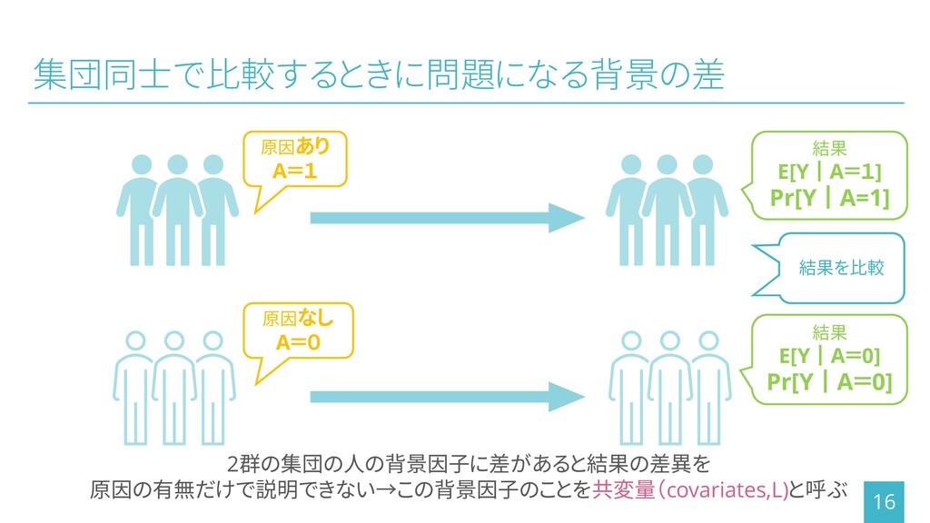 集団同士で比較するときに問題になる背景の差 16 結果を比較 2群の集団の人の背景因子に差があ...