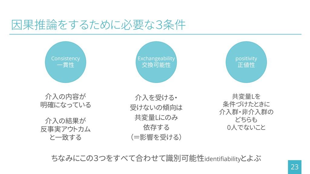 因果推論をするために必要な3条件 23 介入の内容が 明確になっている 介入の結果が 反事実ア...