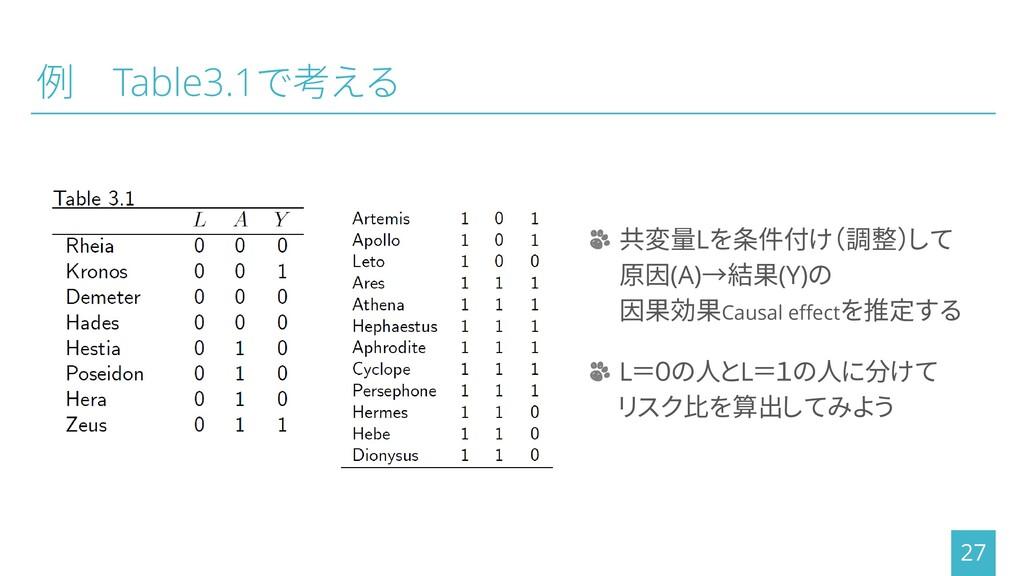 例 Table3.1で考える 27 ┬ 共変量Lを条件付け(調整)して 原因(A)→結果(Y)...