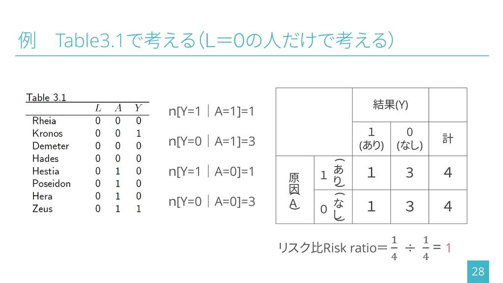 例 Table3.1で考える(L=0の人だけで考える) 28 n[Y=1│A=1]=1 n[Y...