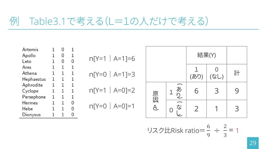 例 Table3.1で考える(L=1の人だけで考える) 29 n[Y=1│A=1]=6 n[Y...