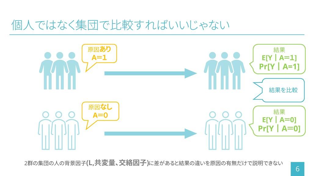 個人ではなく集団で比較すればいいじゃない 6 結果を比較 2群の集団の人の背景因子(L,共変量...