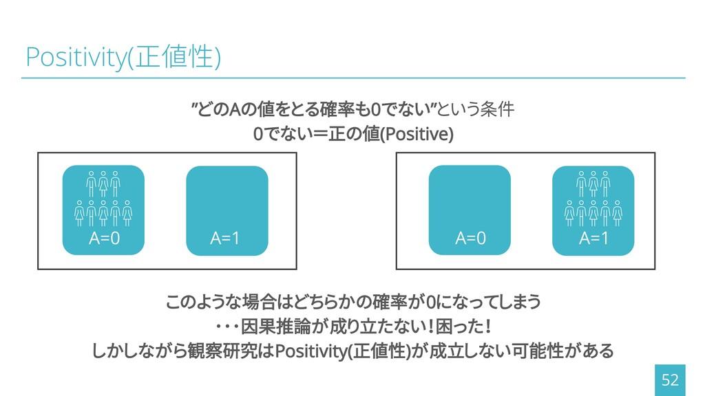 """Positivity(正値性) """"どのAの値をとる確率も0でない""""という条件 0でない=正の値..."""