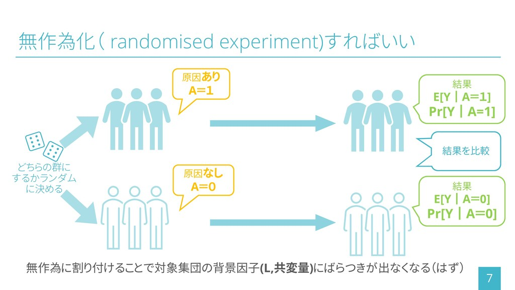 無作為化( randomised experiment)すればいい 7 無作為に割り付けること...