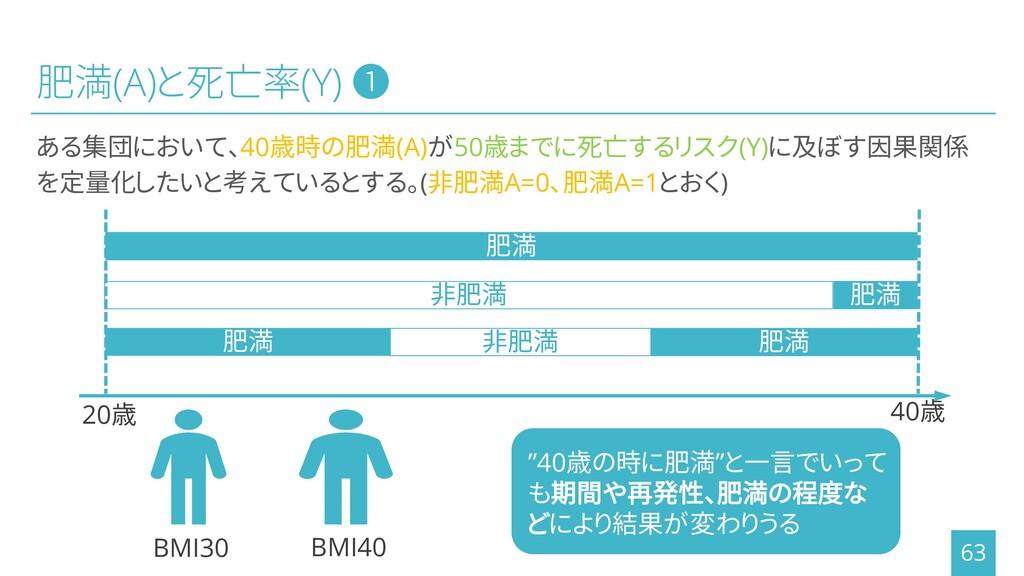 肥満(A)と死亡率(Y) ❶ ある集団において、40歳時の肥満(A)が50歳までに死亡するリス...