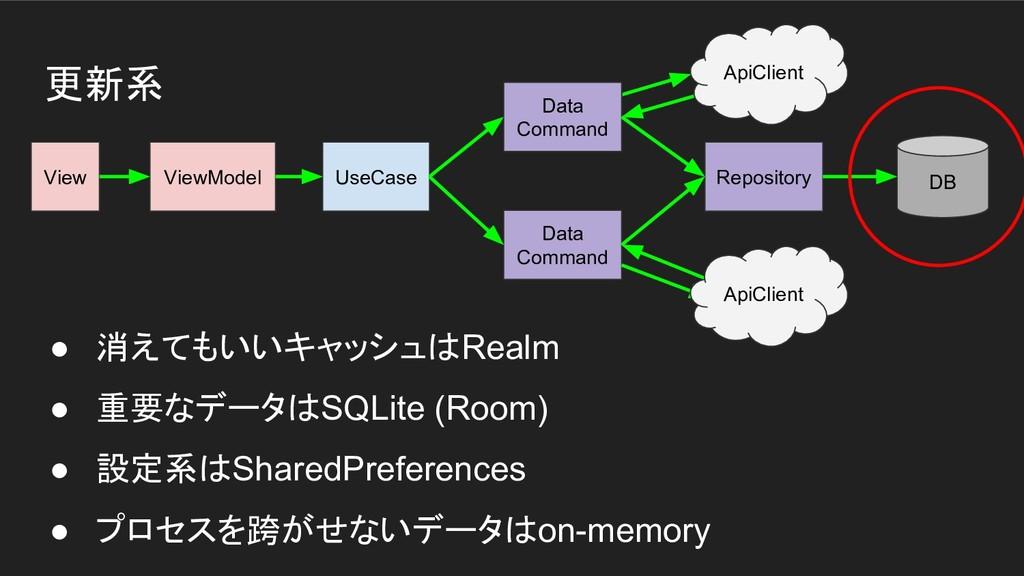更新系 View ViewModel UseCase ApiClient DB Data Co...
