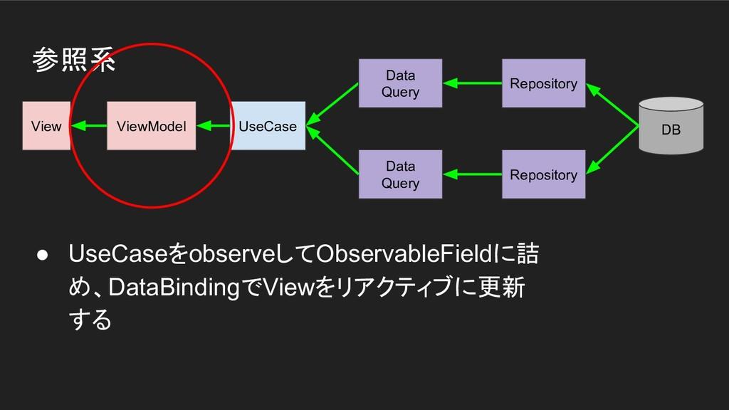 参照系 View ViewModel UseCase DB Data Query Reposi...