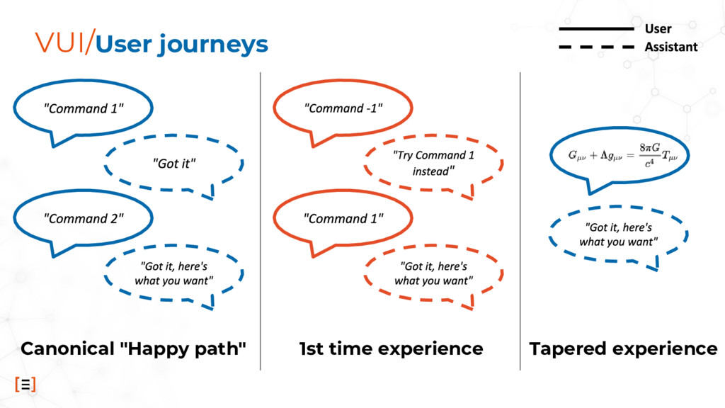 "VUI/User journeys Canonical ""Happy path"" 1st ti..."