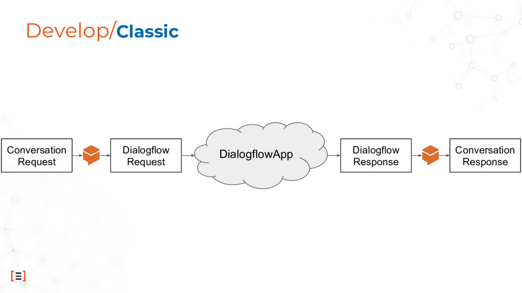 Develop/Classic DialogflowApp Conversation Requ...