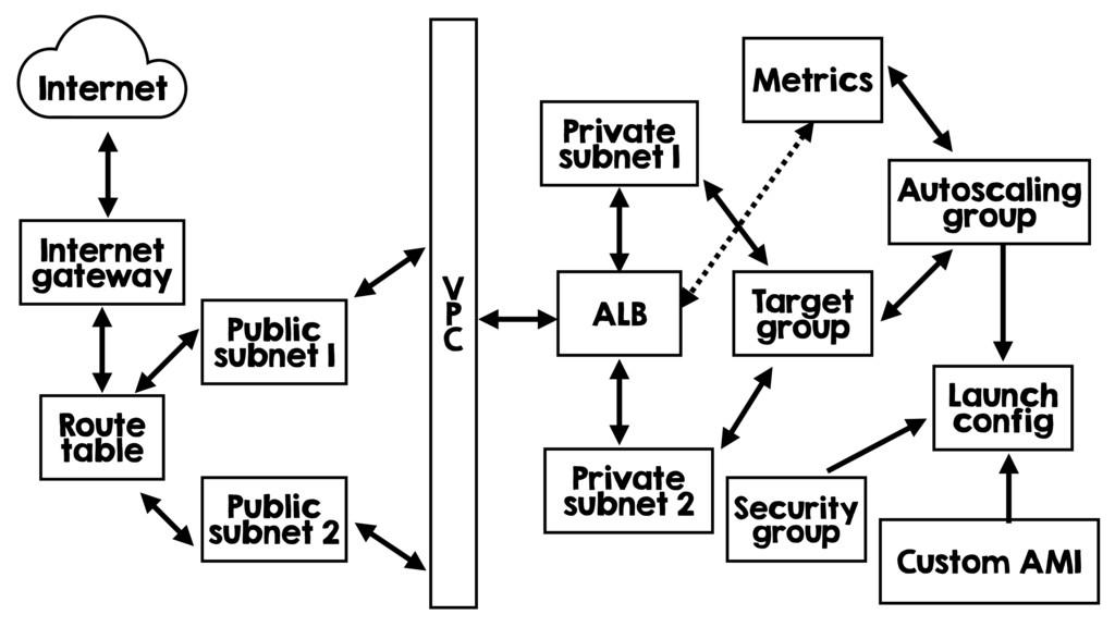 Custom AMI V P C ALB Private subnet 1 Private s...