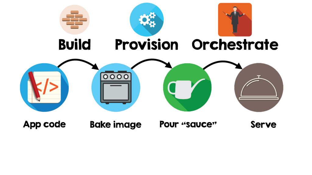 App code Provision Orchestrate Bake image Pour ...