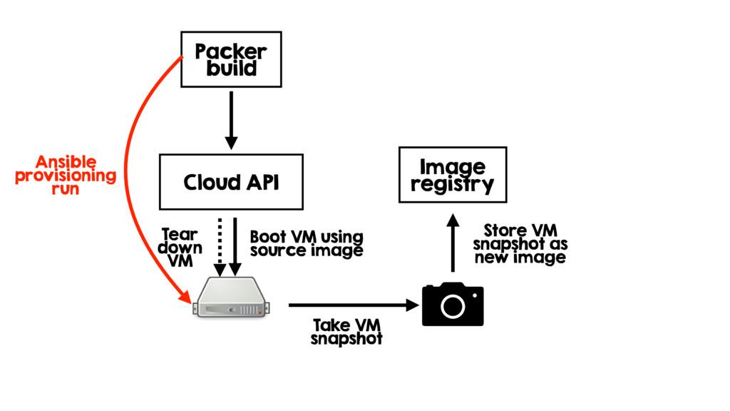 Packer build Cloud API Boot VM using source ima...